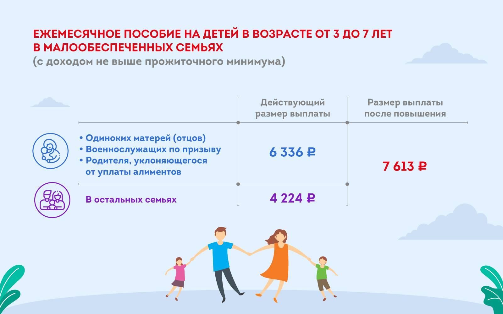 Повышение детских пособий в Москве