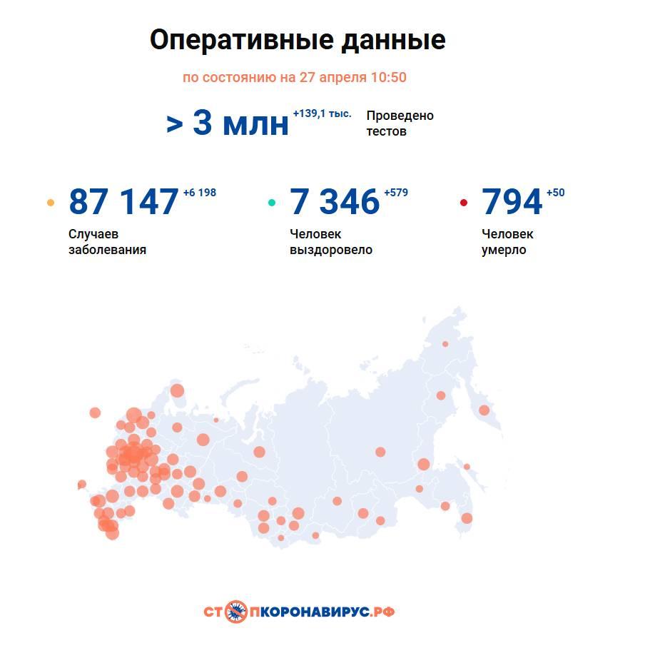 Изображение: портал СтопКоронавирус.РФ.