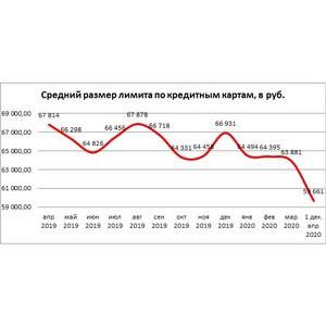 НБКИ: средний размер лимитов по кредитным картам снизился
