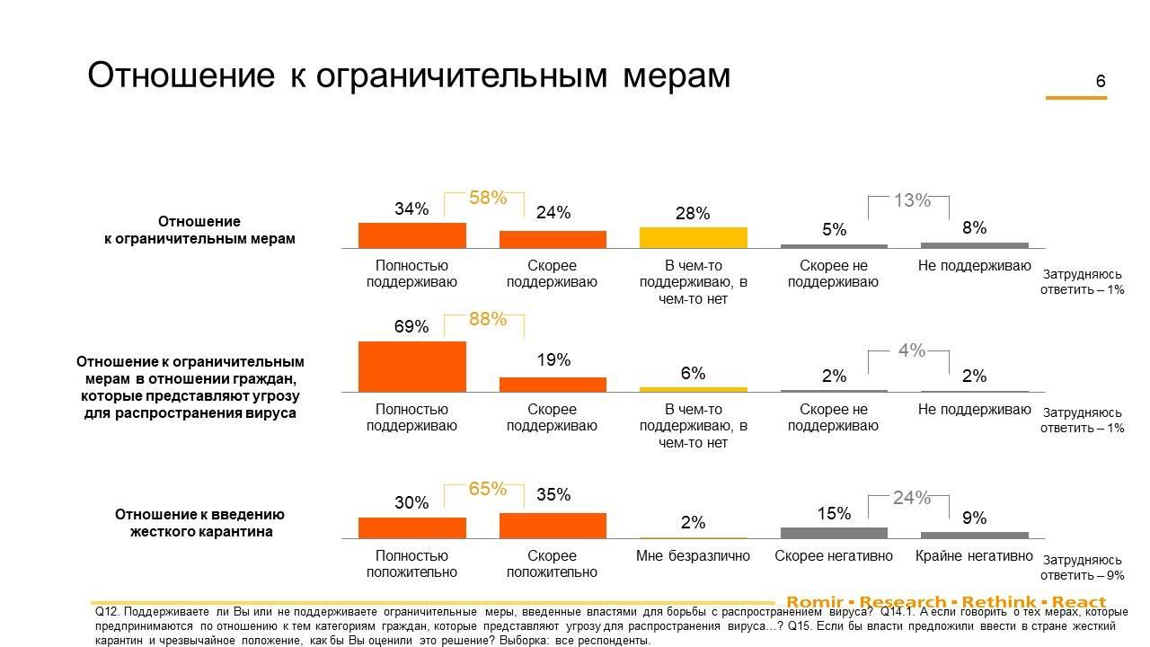 Готовы ли россияне на жесткий карантин?