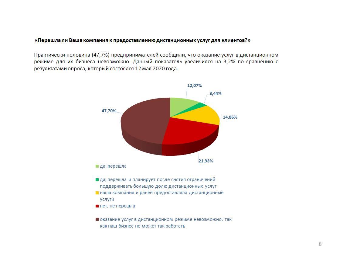 Более половины МСП назвали свое положение «катастрофой» и «кризисом»
