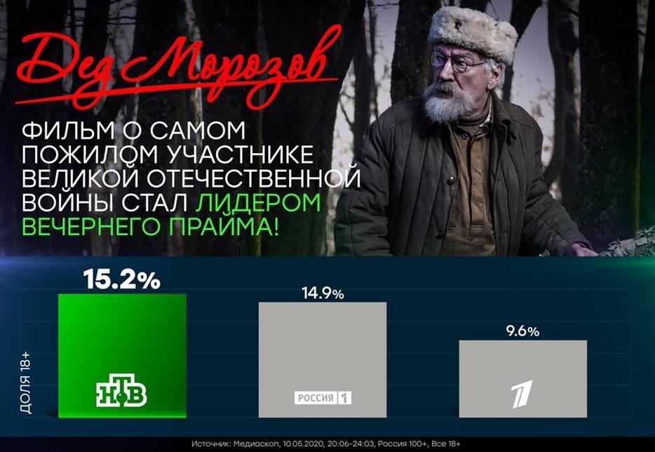 «Дед Морозов» покорил всю страну!