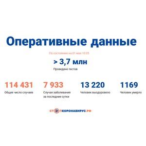 Covid-19: Оперативные данные по состоянию на 1 мая 10:35
