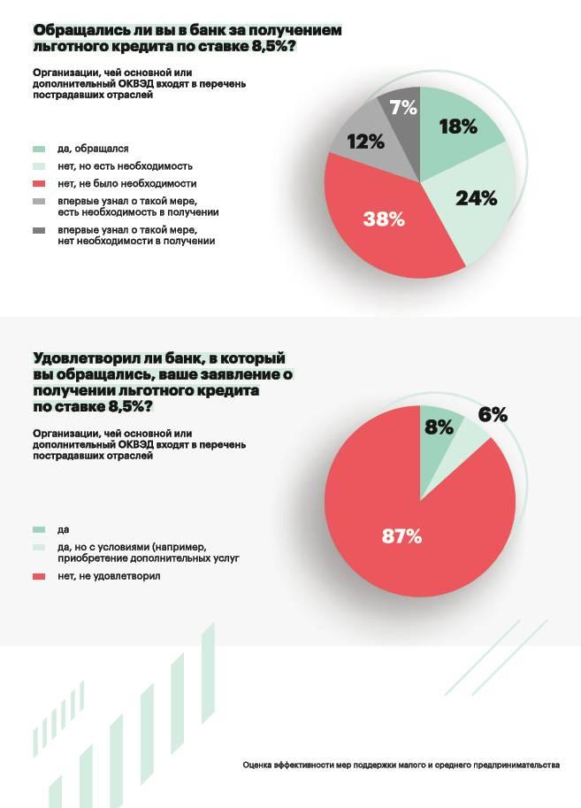 Оценка эффективности мер поддержки МСП