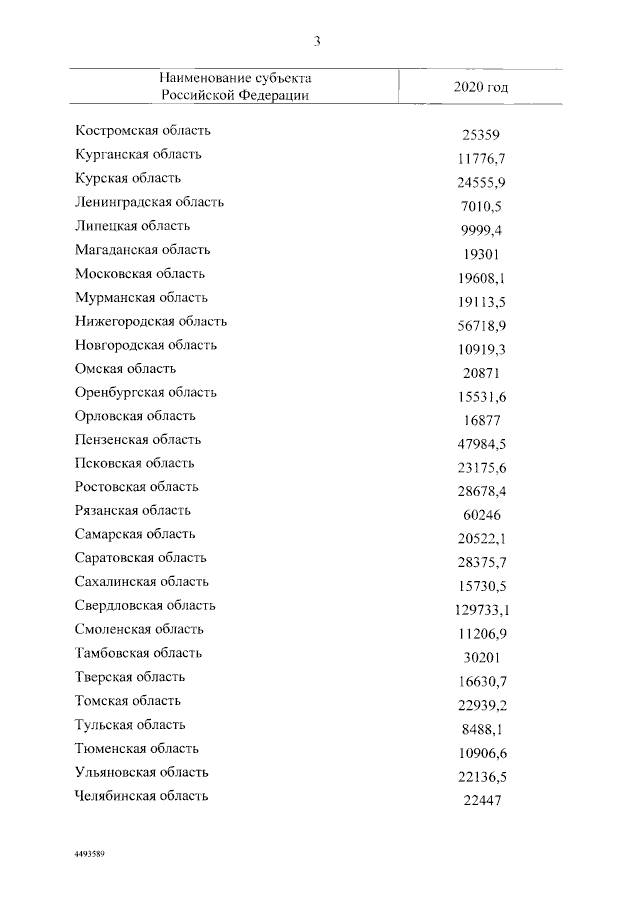 Выделено 2 млрд руб. из резервного фонда на субсидии регионам