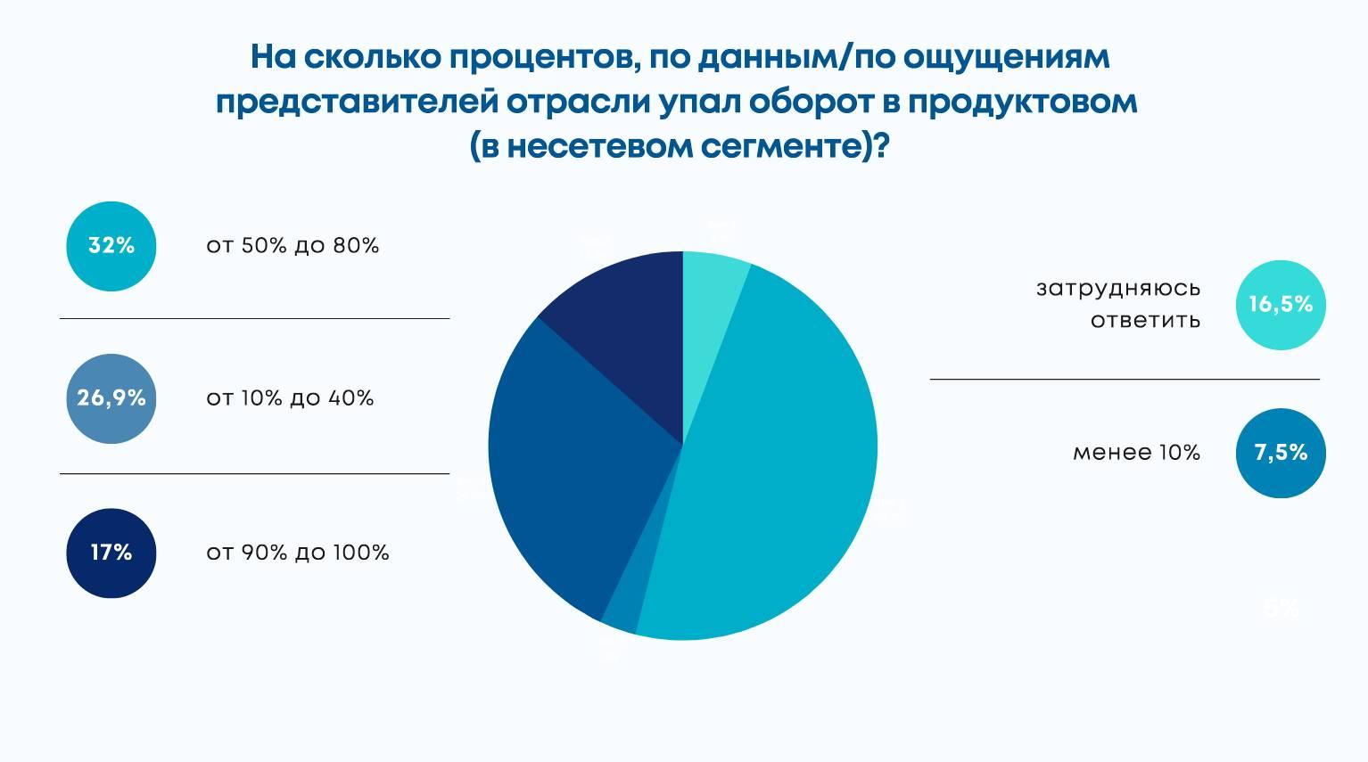 Как изменилось состояние торговли в РФ с момента начала кризиса