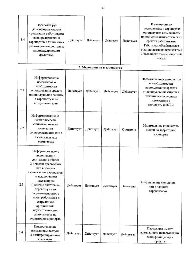 Об указаниях по организации работы аэропортов и авиакомпаний