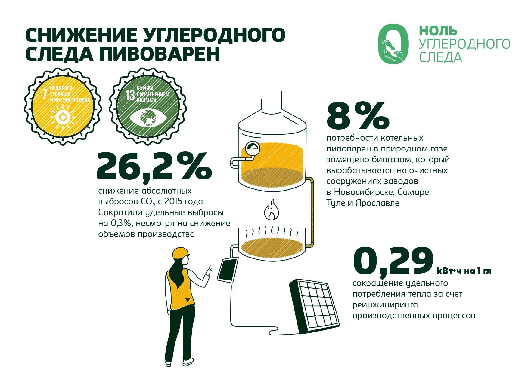 «Балтика» усиливает работу с области устойчивого развития