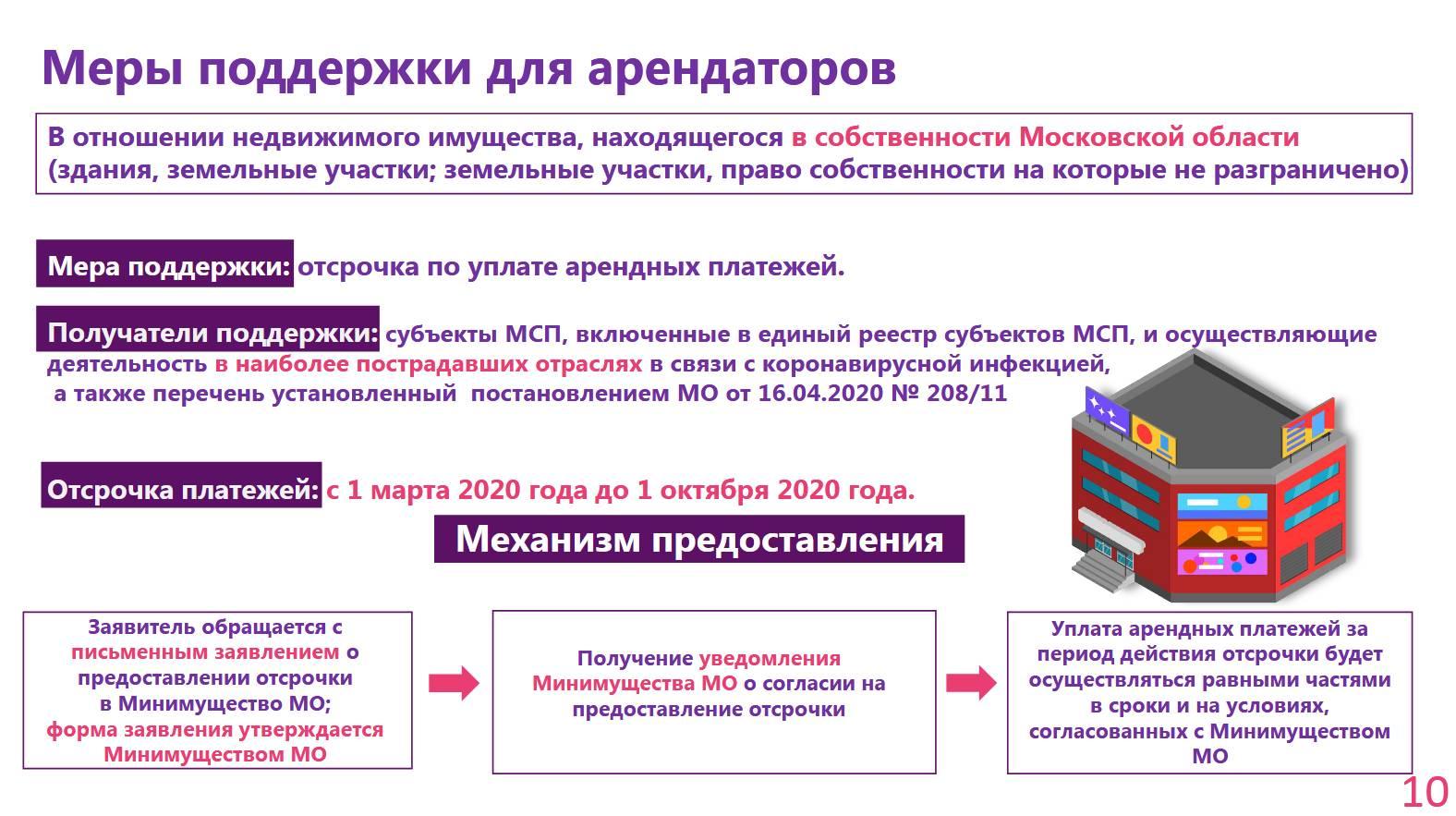 Меры поддержки бизнеса в Подмосковье принятые в связи Covid-19