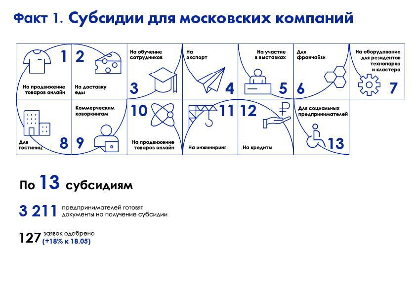 Изображения: блог Мэра Москвы.