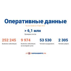 Covid-19: Оперативные данные по состоянию на 14 мая 10:35
