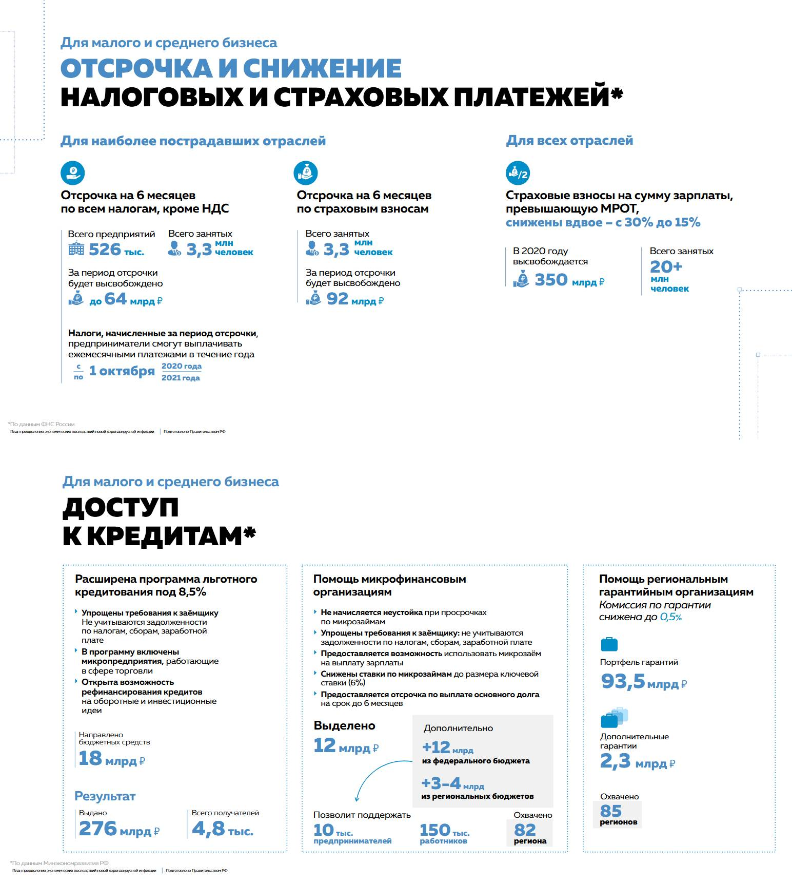 План преодоления экономических последствий коронавируса (20.05.2020г.)