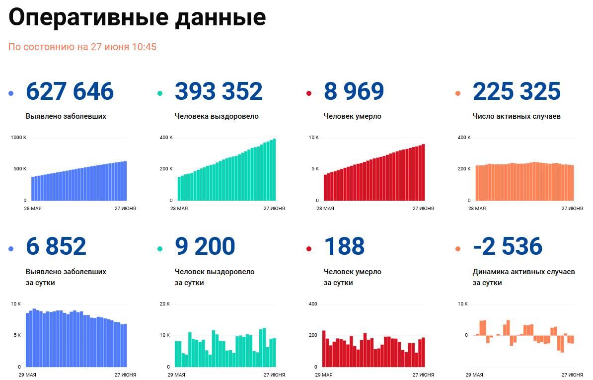 Covid-19: Оперативные данные по состоянию на 27 июня 10:45