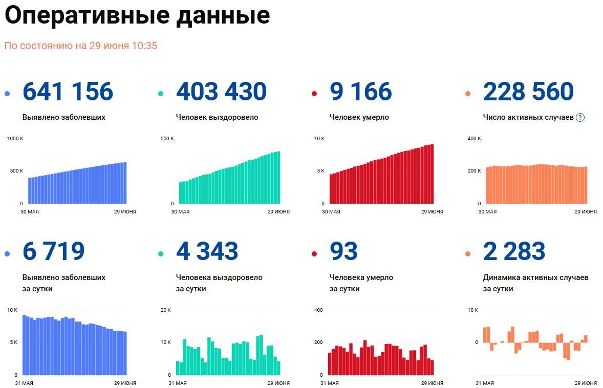 Covid-19: Оперативные данные по состоянию на 29 июня 10:35