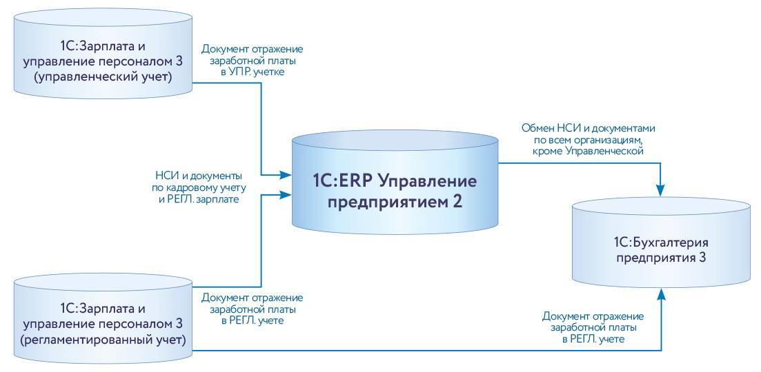 Создание комплексной системы управления в ГК «Трактородеталь»