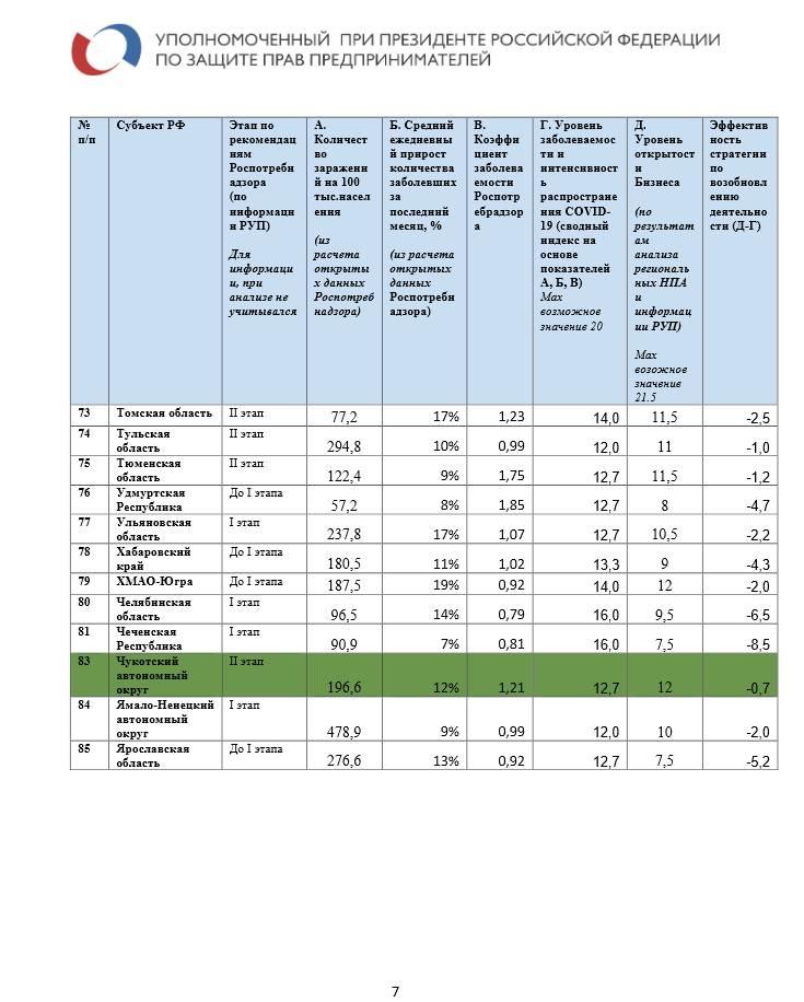 Рейтинг регионов по степени разрешения на возобновление работы