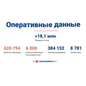 Covid-19: Оперативные данные по состоянию на 26 июня 10:45