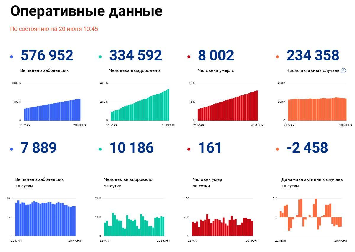 Covid-19: Оперативные данные по состоянию на 20 июня 10:45