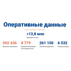 Covid-19: Оперативные данные по состоянию на 11 июня 10:35