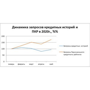 НБКИ: количество запросов ПКР превысило докризисные показатели