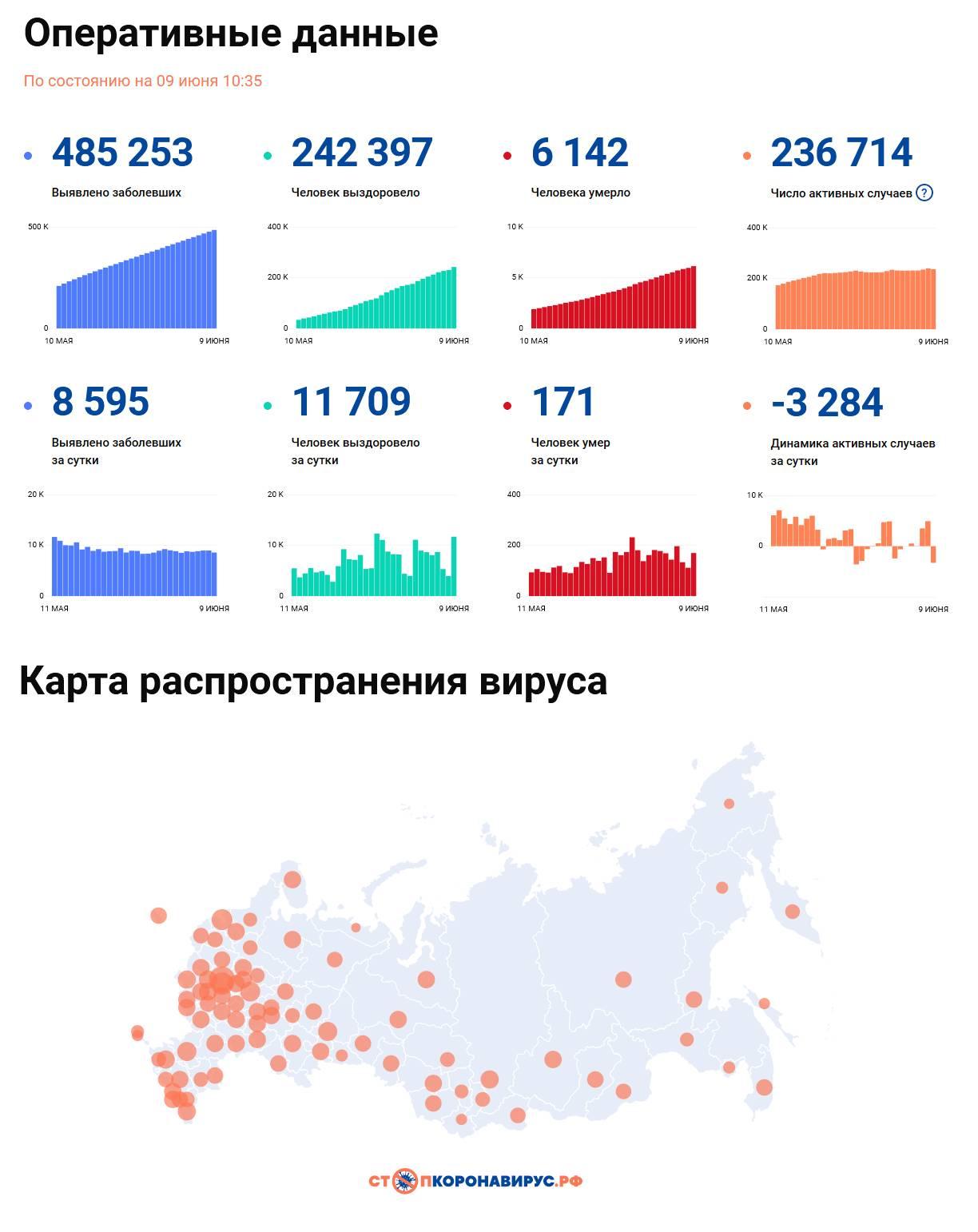 Covid-19: Оперативные данные по состоянию на 9 июня 10:35