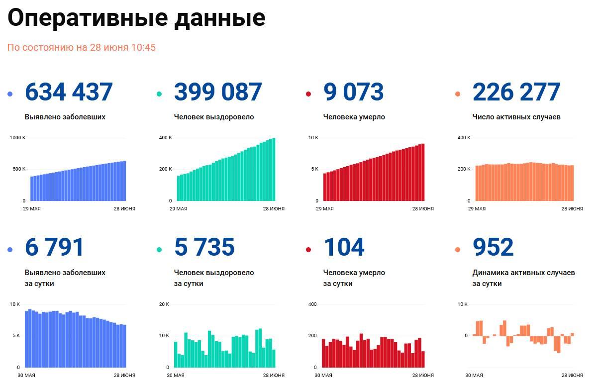 Covid-19: Оперативные данные по состоянию на 28 июня 10:45