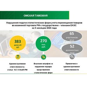 Омской таможней взыскано 270 тыс. рублей штрафов по статформам