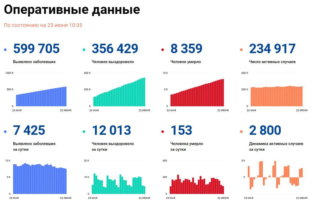 Covid-19: Оперативные данные по состоянию на 23 июня 10:35
