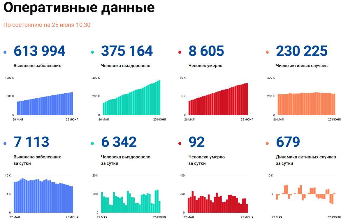Covid-19: Оперативные данные по состоянию на 25 июня 10:30