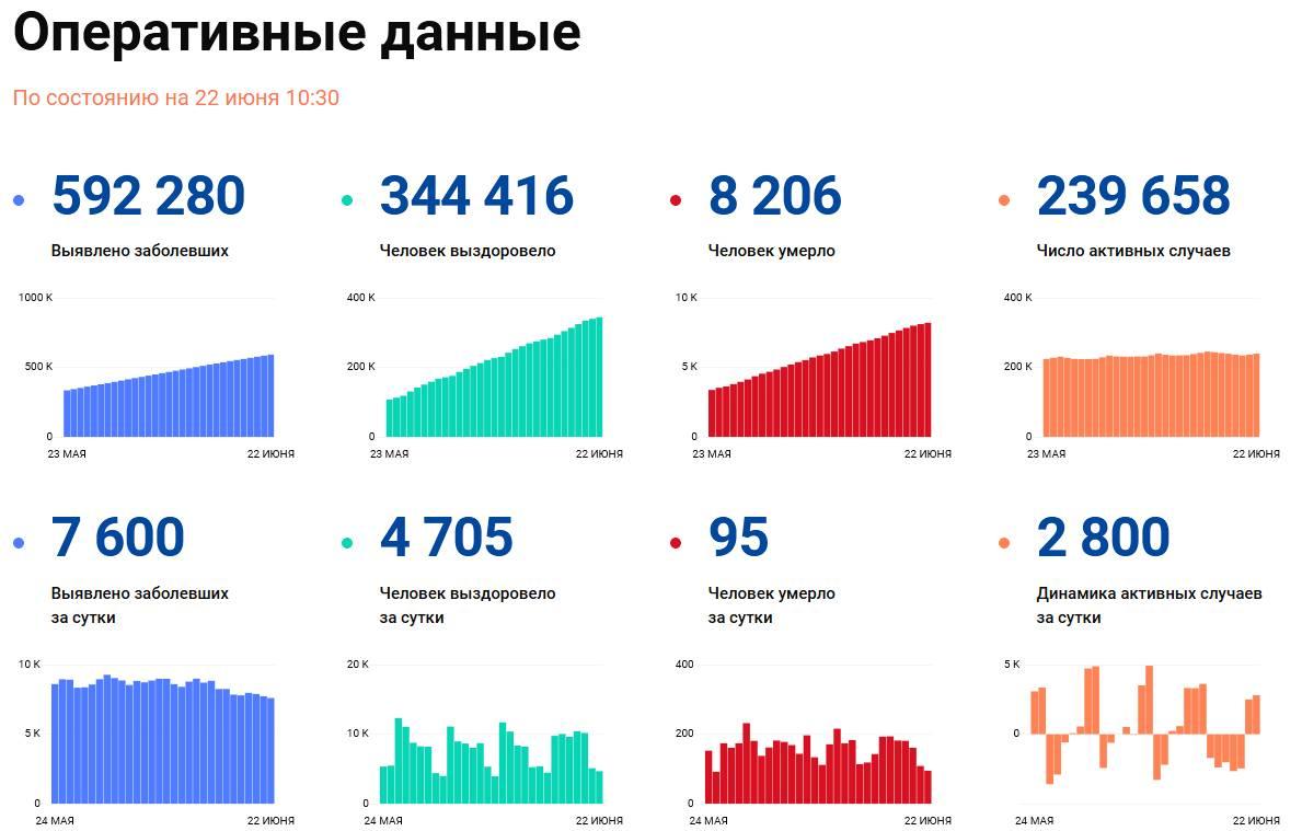 Covid-19: Оперативные данные по состоянию на 22 июня 10:30