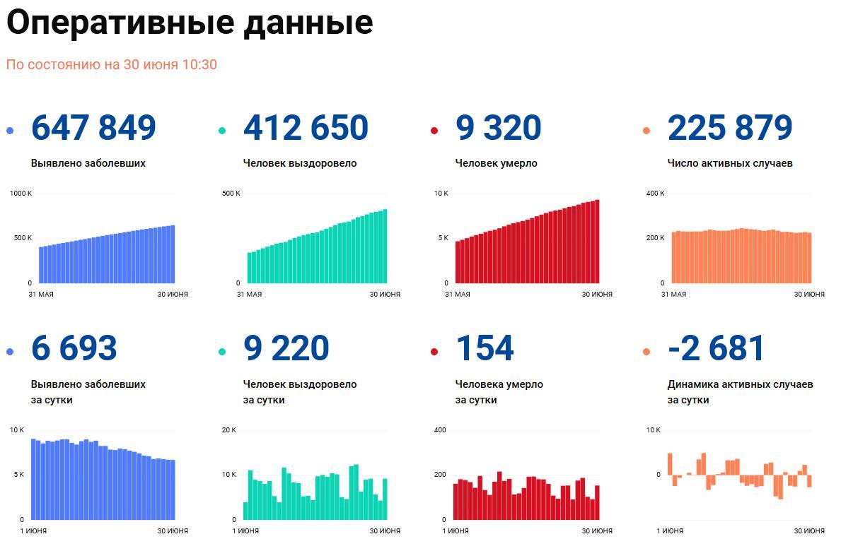 Covid-19: Оперативные данные по состоянию на 30 июня 10:30