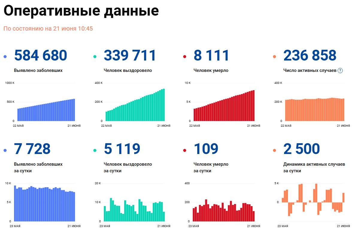 Covid-19: Оперативные данные по состоянию на 21 июня 10:45