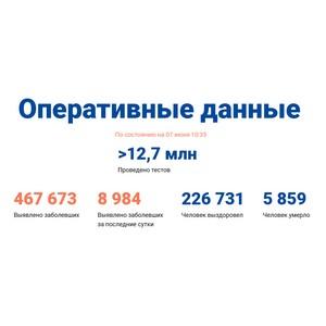 Covid-19: Оперативные данные по состоянию на 7 июня 10:35
