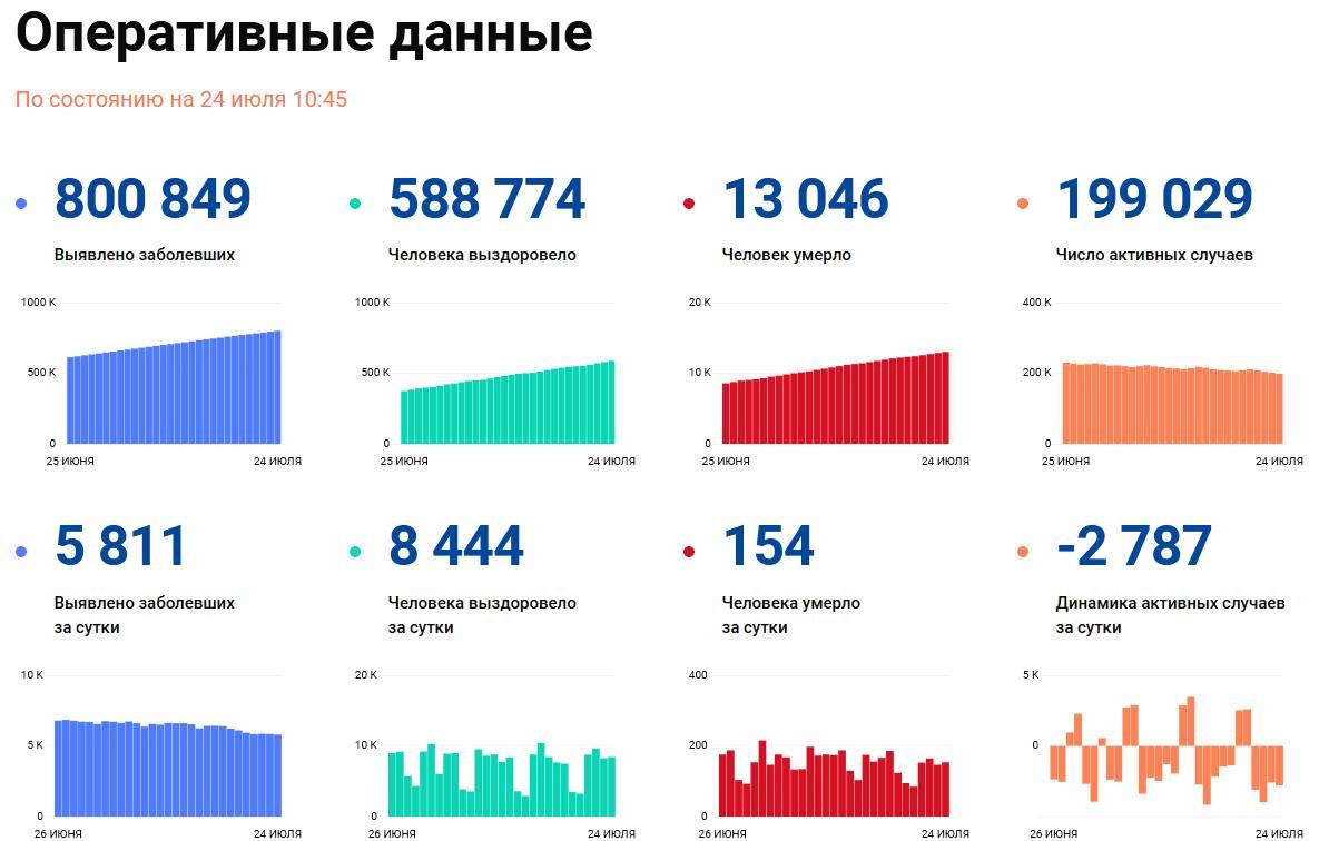Covid-19: Оперативные данные по состоянию на 24 июля 10:45