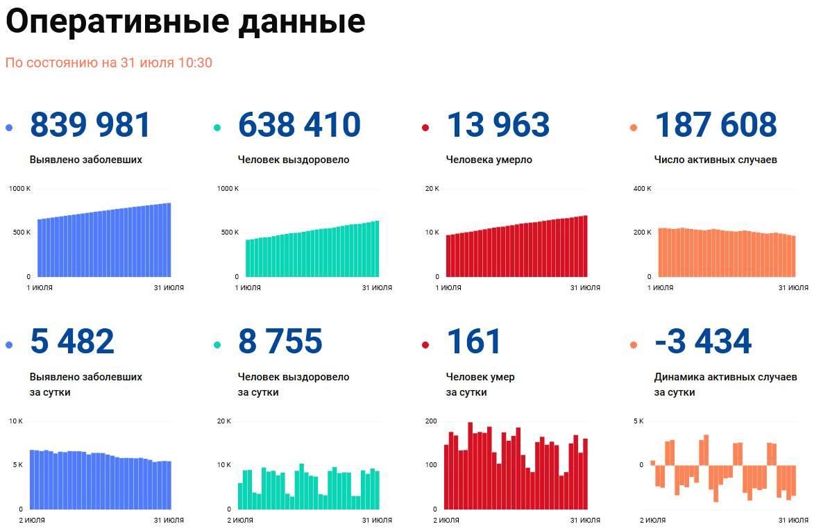 Covid-19: Оперативные данные по состоянию на 31 июля 10:30