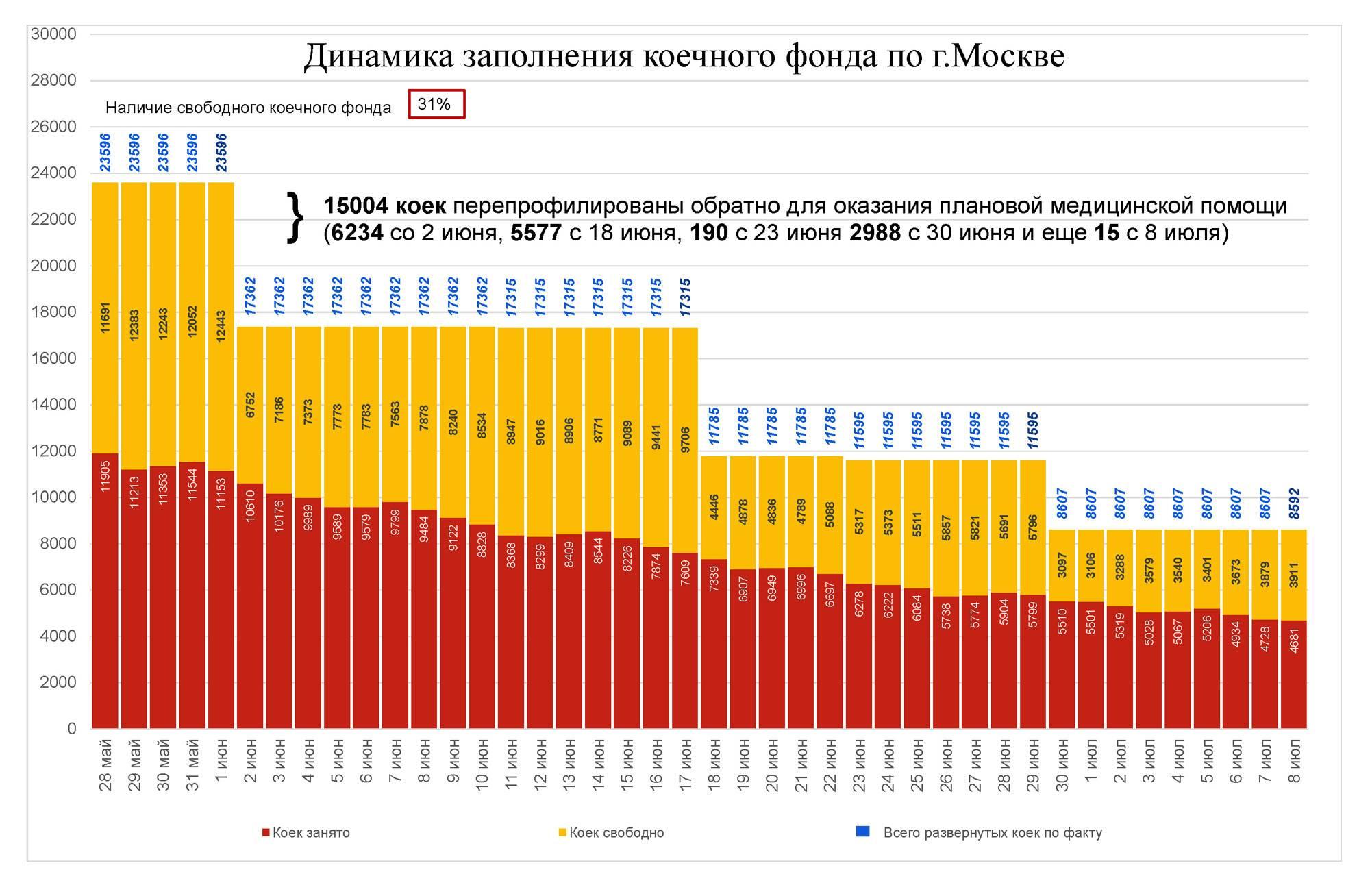 Изображение: блог Мэра Москвы.