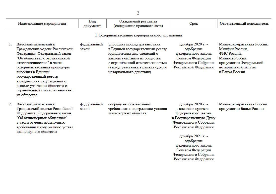 Утверждена «дорожная карта» трансформации делового климата