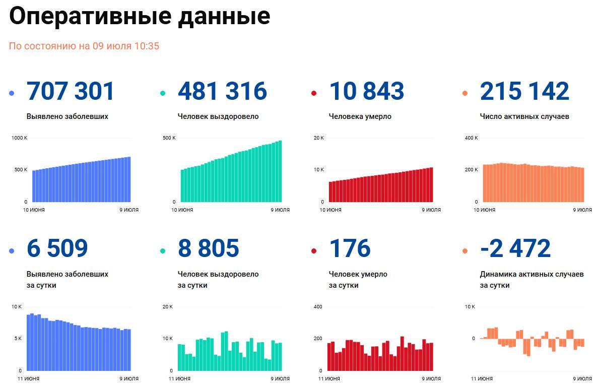 Covid-19: Оперативные данные по состоянию на 9 июля 10:35