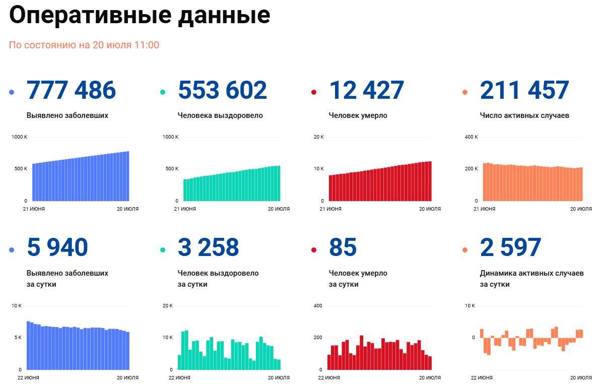 Covid-19: Оперативные данные по состоянию на 20 июля 11:00