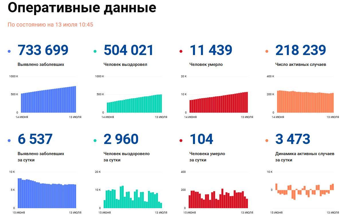 Covid-19: Оперативные данные по состоянию на 13 июля 10:45