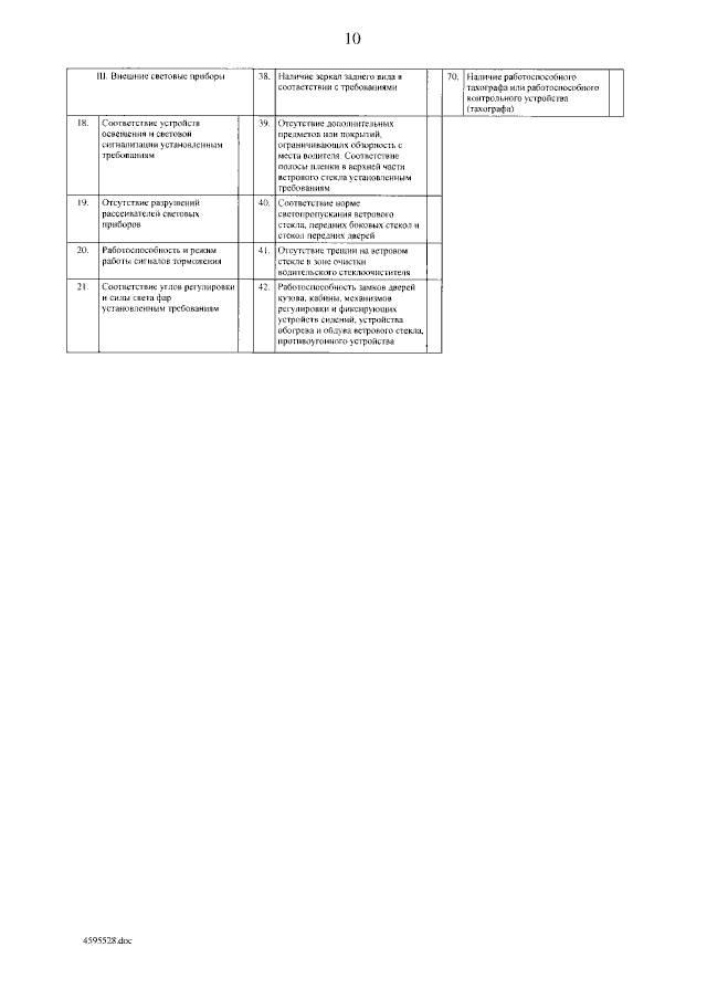 Изменения в Правилах проведения ТО транспортных средств