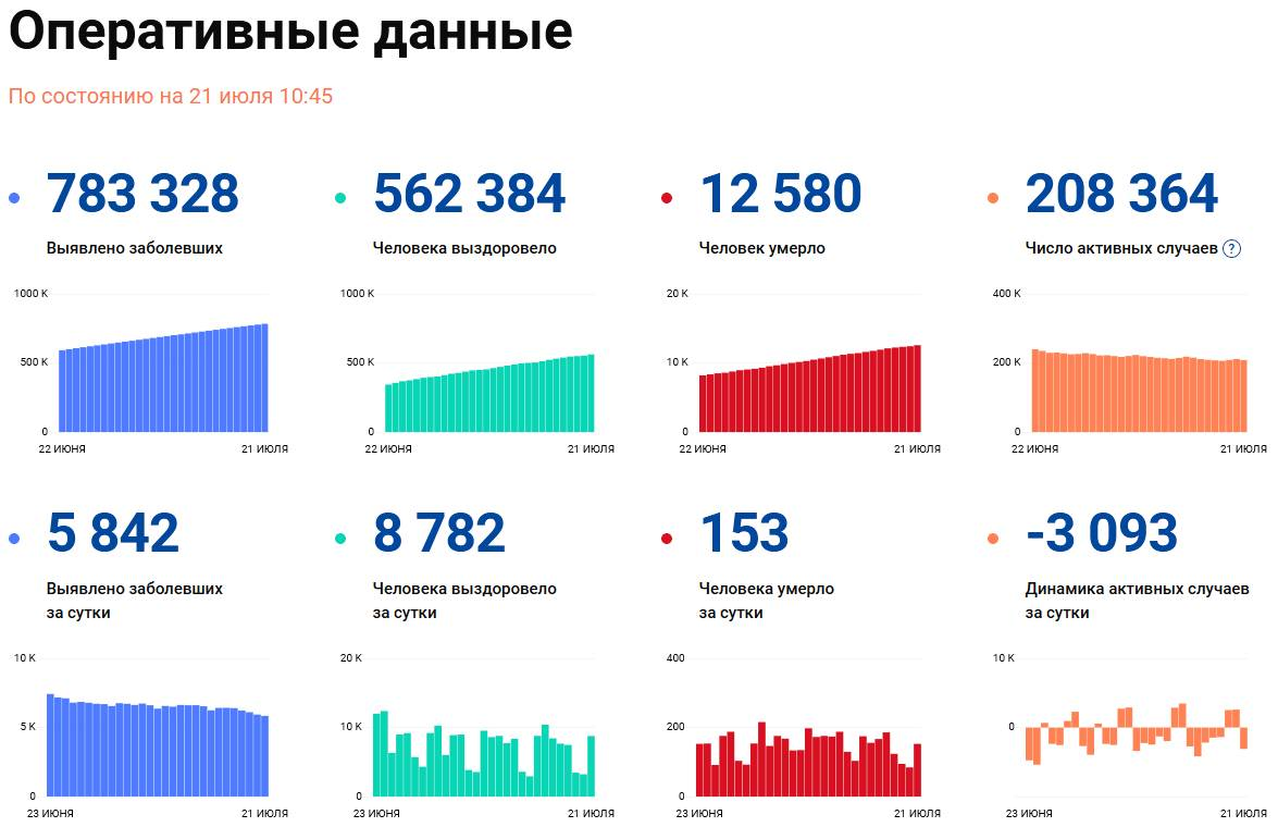 Covid-19: Оперативные данные по состоянию на 21 июля 10:45