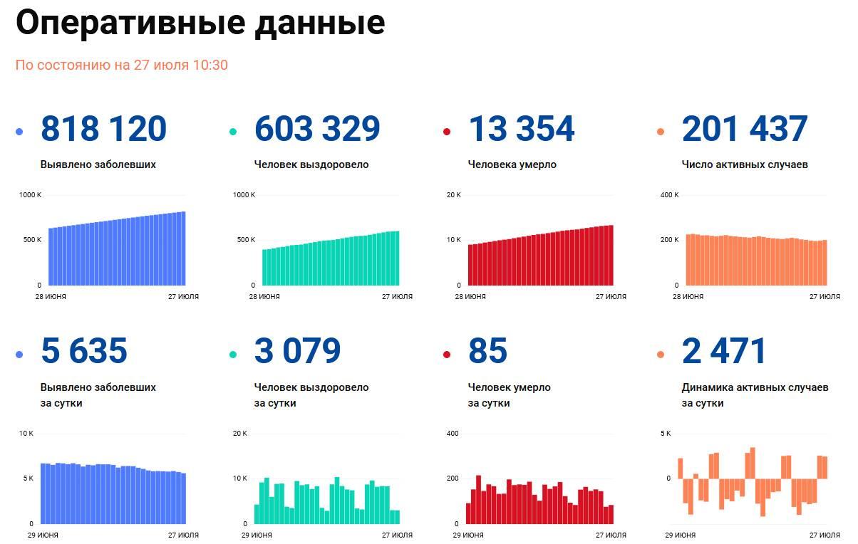 Covid-19: Оперативные данные по состоянию на 27 июля 10:30