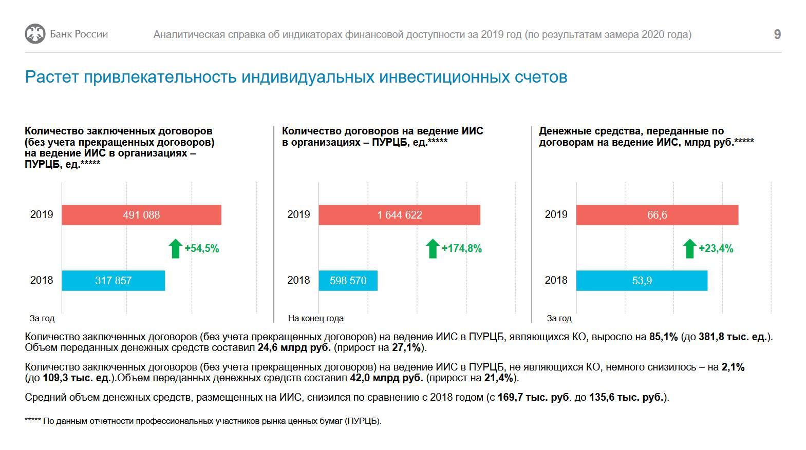 ЦБ: результаты очередного замера индикаторов финансовой доступности