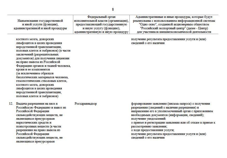 Утвержден перечень услуг для экспортёров в системе «Одно окно»