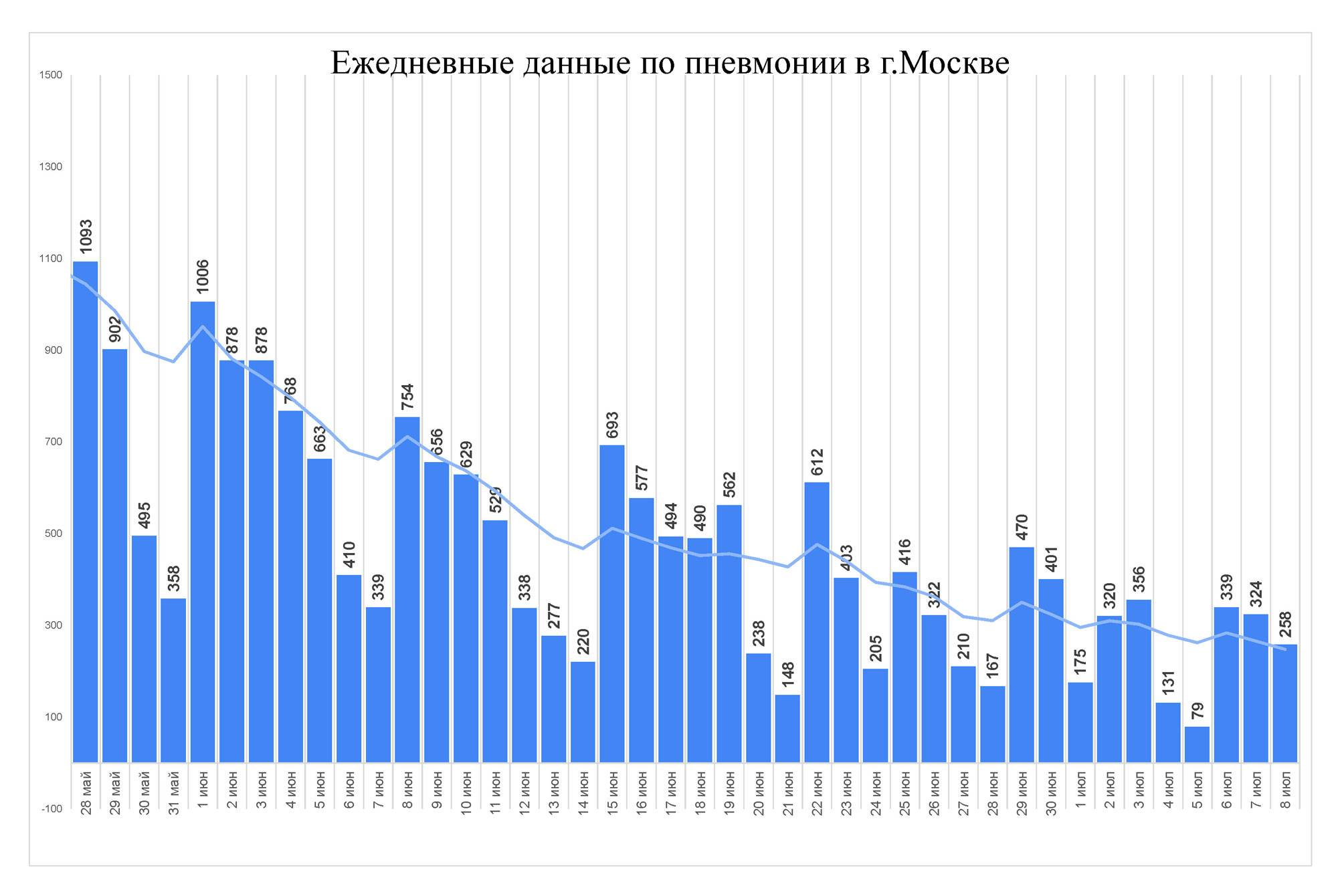 Очередной этап отмены ограничений в Москве: театры, кино и ДРЦ