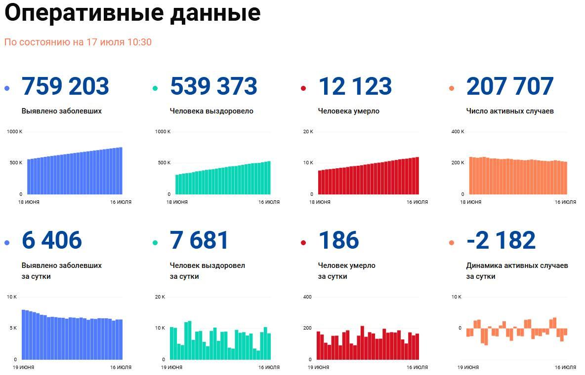 Covid-19: Оперативные данные по состоянию на 17 июля 10:30
