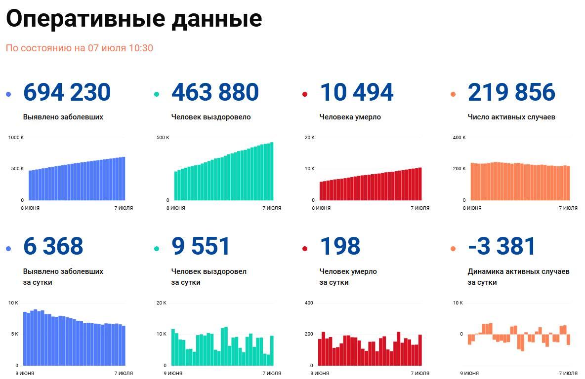 Covid-19: Оперативные данные по состоянию на 7 июля 10:30