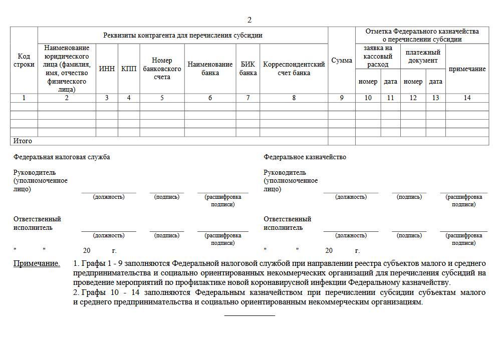 Правила выдачи субсидий для бизнеса на профилактику Covid-19