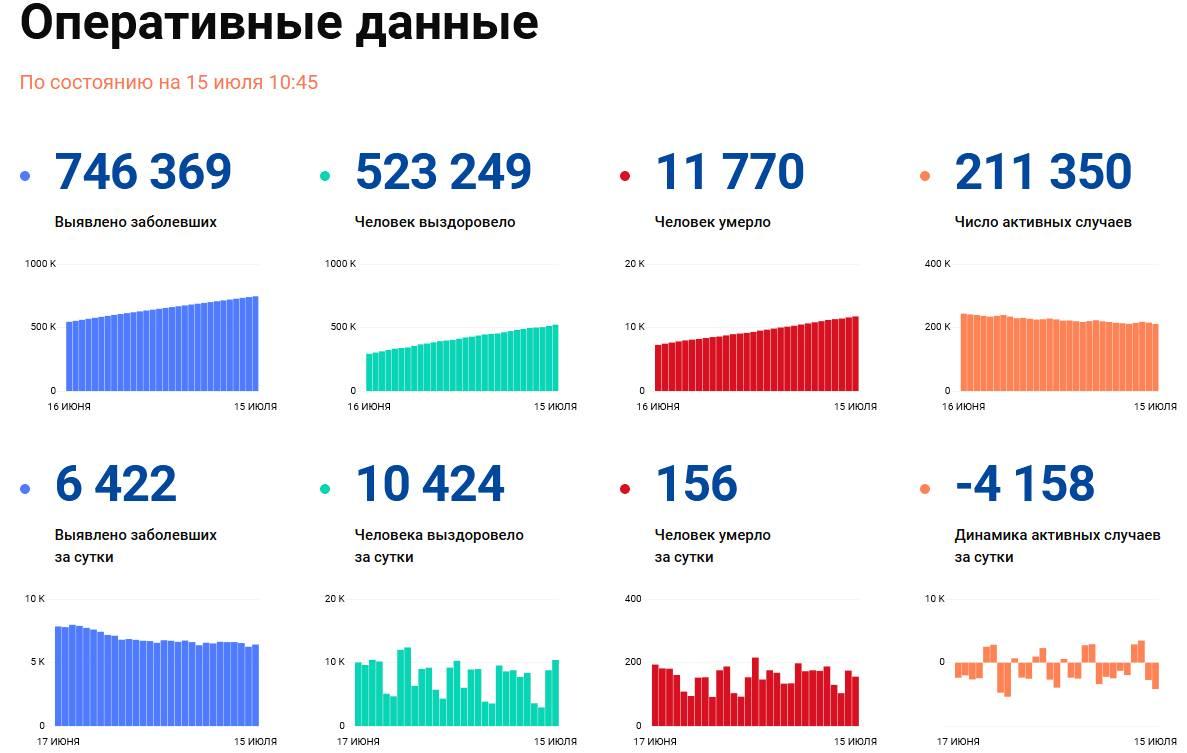Covid-19: Оперативные данные по состоянию на 15 июля 10:45